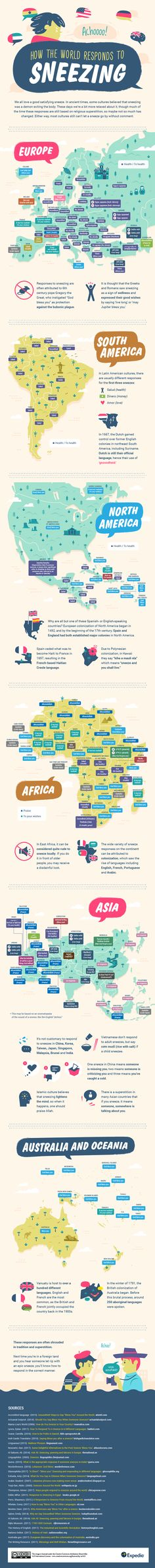 This infographic highlights the global responses to sneezing by continent and explains some historical background behind the phrasing in each area. People Around The World, Around The Worlds, Global Awareness, Map Skills, The More You Know, Countries Of The World, No Response, Country, Science Ideas
