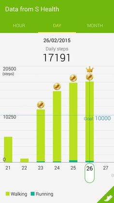 A new record set for 17191 steps pedometer.
