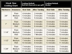 How to cook a T-Bone / Cooking Times...this was quite useful yesterday. The results were great. On this site, there are cooking times for all the types of meat that you would cook on the grill.