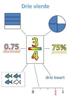 √ Converting Fractions to Decimals Worksheet Template . 5 Converting Fractions to Decimals Worksheet Template . 31 Activities and Resources for Teaching Fractions In the Fractions To Decimals Worksheet, Teaching Fractions, Math Fractions, Teaching Math, Primary Maths, Primary School, Math Work, 2nd Grade Math, Math For Kids