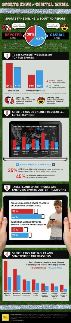 Sports Fans And Digital Media - Infographic Sports Advertising, Sports Marketing, Event Marketing, Digital Marketing, Marketing Articles, Content Marketing, Social Media Marketing, Social Tv, Social Media Poster