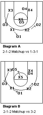 #Basketball Defense - Match-up Zone Defense - Coach's Clipboard
