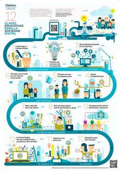 12 claves educativas para la Sociedad Digital Mental Map, Design Social, Media Literacy, Instructional Design, Teacher Tools, Career Education, Teaching Strategies, Plans, Content Marketing