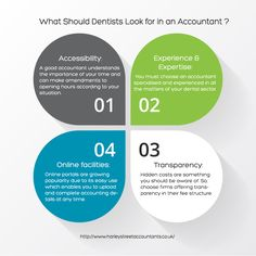 What should dentist look for in an accountant? Get the details at http://www.harleystreetaccountants.co.uk/what-should-dentists-look-for-in-an-accountant/