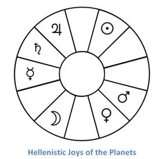 Hellenistic Joys: Mercury in 1st house, which straddles the horizon. Saturn in 12th, Jupiter in 11th, Sun in 9th, Mars in 6th, Venus in 5th, Moon in 3rd.