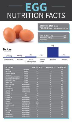 28 Delicious Egg Recipes  http://www.draxe.com #holistic #natural #health