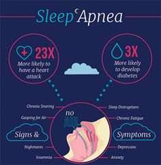 & Sleep Apnea Put Your Constant Snoring to Bed At Fort Worth Cosmetic and Family Dentistry, we meet a lot of patients who have trouble with the What Causes Sleep Apnea, Causes Of Sleep Apnea, Home Remedies For Snoring, Sleep Apnea Remedies, Serum, Anti Aging, Circadian Rhythm Sleep Disorder, How To Stop Snoring, Snoring Solutions