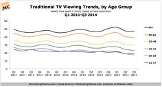 Traditional TV viewing trends, by age group, Q1 2011-Q3 2014