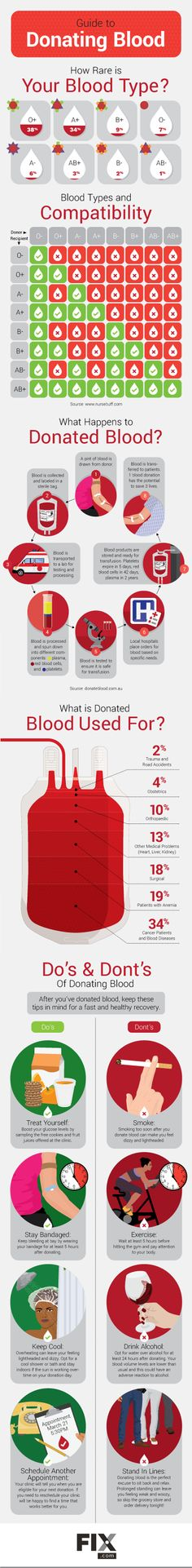What to do Before and After Donating Blood | Fix.com