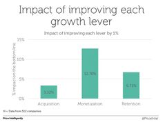 improving retention or monetization can actually impact growth 2-4x more effectively than improvements in acquisition