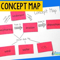 How do terms relate to each other? Use a concept map! Vocabulary Activities, Vocabulary Words, Elementary Science, Student Learning, Cards Against Humanity, Concept, Map, Education, Location Map