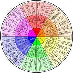 Feelings Wheel for counseling but could be used to extend vocabulary for describing characters in writing. Writing Help, Writing Tips, Writing Prompts, Essay Writing, Literary Essay, Better Writing, Writing Lessons, Teaching Writing, Literary Terms
