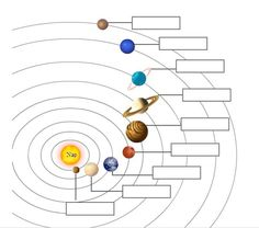 kids school projects about the planets - Yahoo Image Search Results Solar System Worksheets, Solar System Projects, Space And Astronomy, Astronomy Science, Special Kids, Preschool Classroom, Worksheets For Kids, Social Science, Kids Education