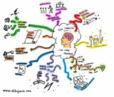 Dibujario: Fernando de Pablo: Mapas mentales sobre mapas mentales Six Thinking Hats, Mind Map Art, Mind Map Design, Mental Map, Learn Faster, School Study Tips, School Hacks, Social Science, Reading Comprehension