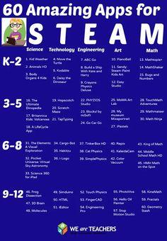 Applicazioni per insegnare S.T.E.A.M. - WeAreTe...