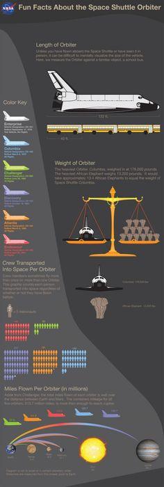 Space Shuttle Orbiter - Fun fast facts