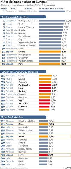 Ferrol la 4 ciudad europea con menos niños menores de 4 años -> 2016