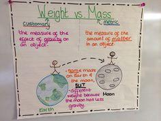 Weight vs. Mass Measurement anchor chart.
