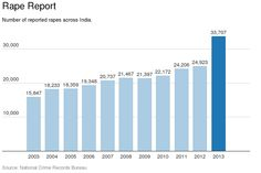 Trends in reported rapes in India - 2003-13.