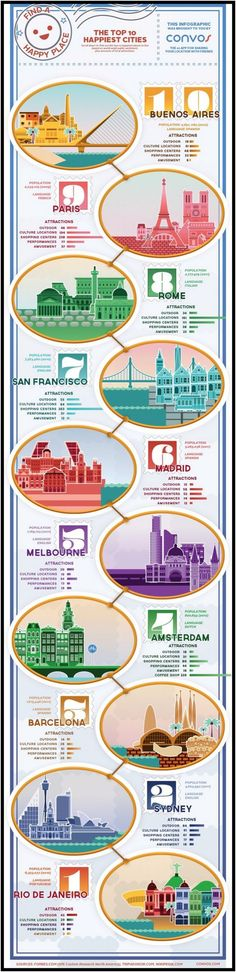 Entre las 10 ciudades más felices del mundo se encuentran Buenos Aires, Madrid, Barcelona y Rio de Janeiro | GeeksRoom @rinconccss