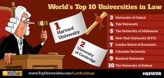 The world's top ten universities for law. See the full top 200 here: www.TopUniversities.com/LawRankings #law #rankings