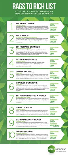 25 of the UK'S top entrepreneurs that started with less than £25k  Rags to Richlist Infographic