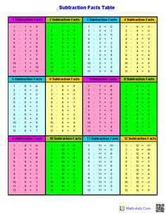 Subtraction Facts Tables Worksheets