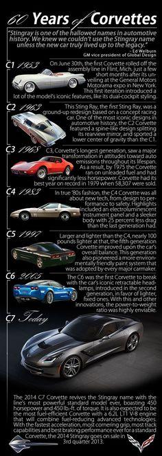 60 Years of Corvette