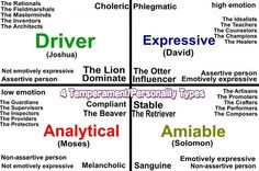 4 Temperament Personality Types Did you know that knowing your ...