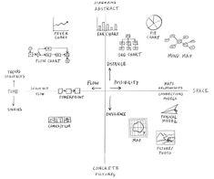 A Visual Vocabulary for Concept Models - Christina Wodtke - Medium Visual Thinking, Design Thinking, Critical Thinking, Deep Thinking, Creative Visualization, Data Visualization, Thinking Strategies, Systems Thinking, Lean Six Sigma