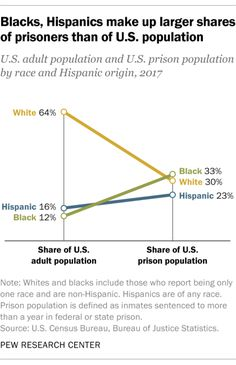 U.S adult population and U.S. prison population by race and Hispanic origin, 2017 Source: Pew Research Center