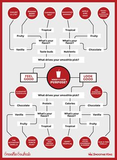 Follow this quick decision tree to plan your next Smoothie King trip – with a love-ly purpose indeed.