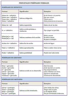 """Que es mi barco mi tesoro..."": PERÍFRASIS Y LOCUCIONES VERBALES Spanish Teaching Resources, Spanish Lessons, Teaching English, Spanish Grammar, Spanish Language Learning, Flipped Classroom, Spanish Classroom, Spanish Conversation, Classroom Activities"