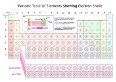 periodic table of elements showing electron shells electron shell wikipedia - Periodic Table Of Elements Showing Electron Shells