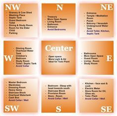 Vastu Shastra Directions Chart https://noahxnw.tumblr.com/post ...