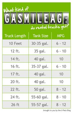 How many MPG do rental trucks get? Gas mileage is a big factor when planning your moving budget. Check it out!