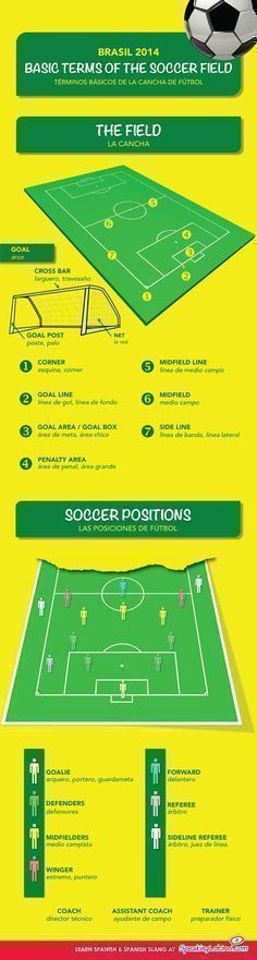 An infographic of the soccer field in Spanish and English. Includes basic terms of the soccer field and soccer positions. Soccer Drills For Kids, Soccer Practice, Soccer Skills, Youth Soccer, Soccer Tips, Kids Soccer, Soccer Stuff, Soccer Goals, Soccer Coaching