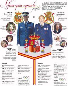 Una infografía sobre la #monarquía #española