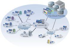 #Cloud #Computing #cloudcompany  Cloud Computing Training in Chennai  http://targetsoft.in/cloud-computing-training/