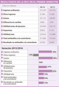 Las utilidades de la Bolsa de Valores subieron 13,5% en primer semestre