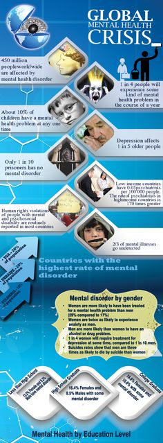 lGlobal Mental Health Crisis - infographic from http://www.philippejacquet.co.uk