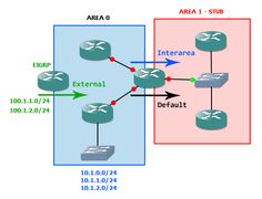 Blog post describing different types of OSPF Stub areas, while focusing on NSSA