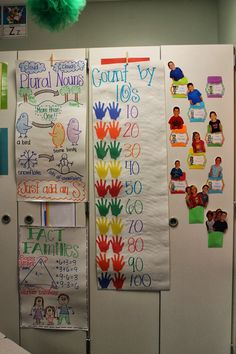 Anchor chart/visual for skip counting by 10s.