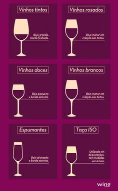 A taça indicada para cada tipo de vinho