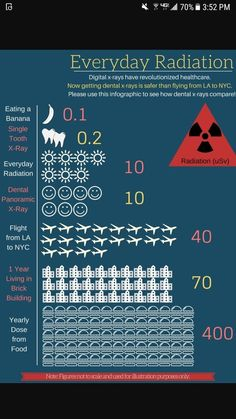 Facts about dental radiation. Facts about dental radiation.