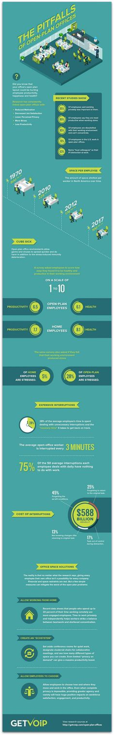 #Infographic: The pitfalls of an open office