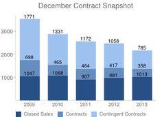 Real Estate Market Statistics for Fairfax County, VA   RBI