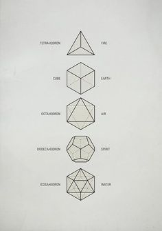 "Sacred Geometry / The Platonic Solids These five Platonic solids are ideal, primal models of crystal patterns that occur throughout the world of minerals in countless variations. Also called ""cosmic figures"" they are the basic modules for Sacred Geometry. Tattoo Inspiration, Design Inspiration, Platonic Solid, Geometric Shapes, Geometric Symbols, Geometric Solids, Sacred Geometry Symbols, Sacred Geometry Tattoo, Geometric Designs"