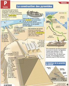 Walt Disney World History – Travel Back in Time – Viral Gossip Ancient Egypt, Ancient History, Pyramids Egypt, La Rive, French Resources, Mystery Of History, French Language, Spanish Language, World History
