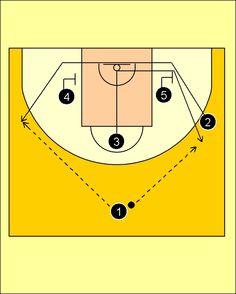 Pick'n'Roll. Baloncesto; táctica y entrenamiento.: Movimiento Rombo Spar Uni Girona